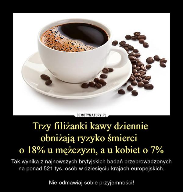 Trzy filiżanki kawy dziennie obniżają ryzyko śmierci  o 18% u mężczyzn, a u kobiet o 7% – Tak wynika z najnowszych brytyjskich badań przeprowadzonych na ponad 521 tys. osób w dziesięciu krajach europejskich.Nie odmawiaj sobie przyjemności!