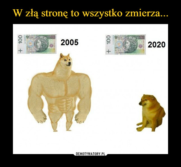 –  2005 2020