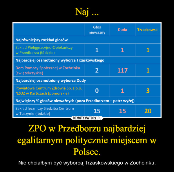 ZPO w Przedborzu najbardziej egalitarnym politycznie miejscem w Polsce. – Nie chciałbym być wyborcą Trzaskowskiego w Zochcinku.
