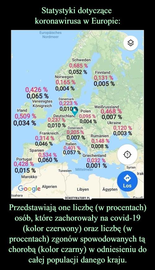 Statystyki dotyczące  koronawirusa w Europie: Przedstawiają one liczbę (w procentach) osób, które zachorowały na covid-19 (kolor czerwony) oraz liczbę (w procentach) zgonów spowodowanych tą chorobą (kolor czarny) w odniesieniu do całej populacji danego kraju.