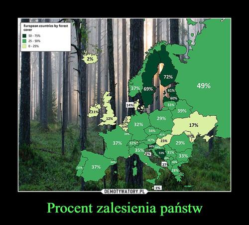 Procent zalesienia państw