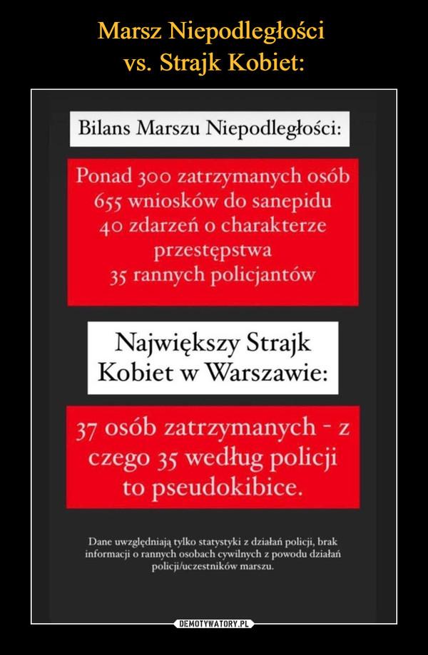 –  Bilans Marszu Niepodległości: Ponad 30o zatrzymanych osób 655 wniosków do sanepidu 4o zdarzeń o charakterze przestępstwa 35 rannych policjantów Największy Strajk Kobiet w Warszawie: 37 osób zatrzymanych - z czego 35 według policji to pseudokibice. Dane uwzględniają tylko statystyki z działań policji, brak informacji o rannych osobach cywilnych z powodu działań policji/uczestników marszu.