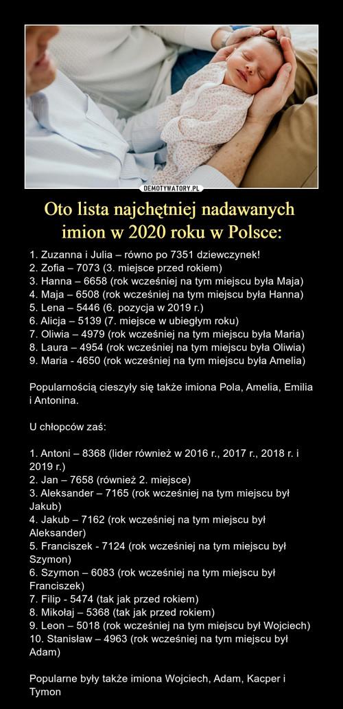 Oto lista najchętniej nadawanych  imion w 2020 roku w Polsce: