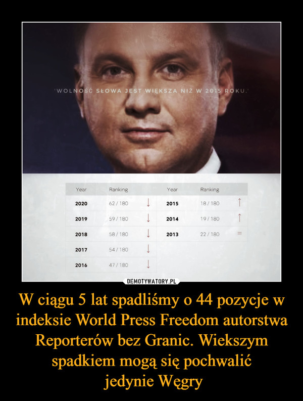 W ciągu 5 lat spadliśmy o 44 pozycje w indeksie World Press Freedom autorstwa Reporterów bez Granic. Wiekszym spadkiem mogą się pochwalić jedynie Węgry –