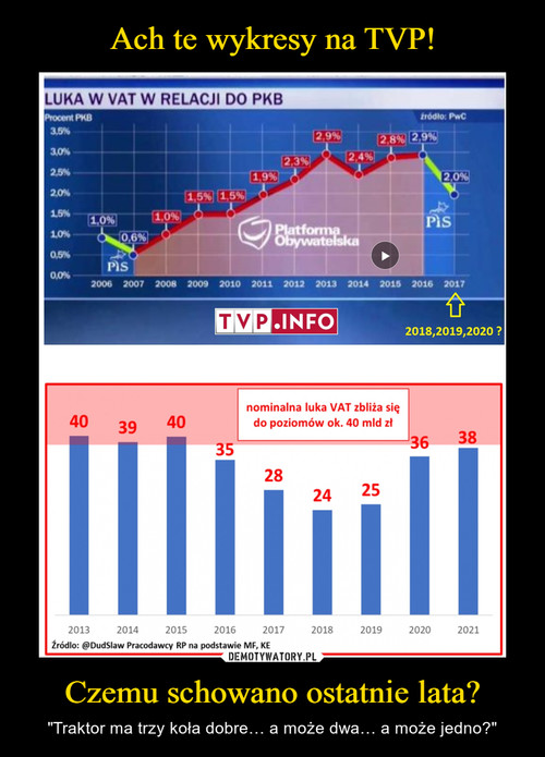 Ach te wykresy na TVP! Czemu schowano ostatnie lata?