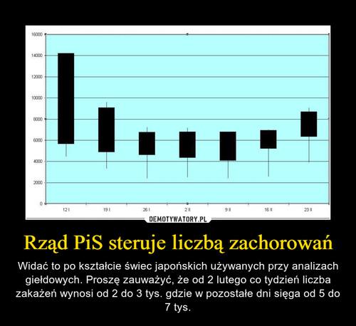 Rząd PiS steruje liczbą zachorowań