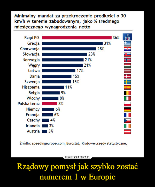 Rządowy pomysł jak szybko zostać numerem 1 w Europie –